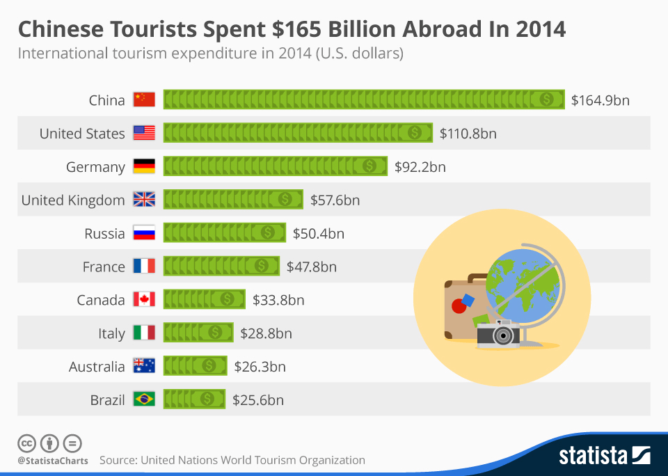 Graph of Chinese tourists yearly expenditures in 2014