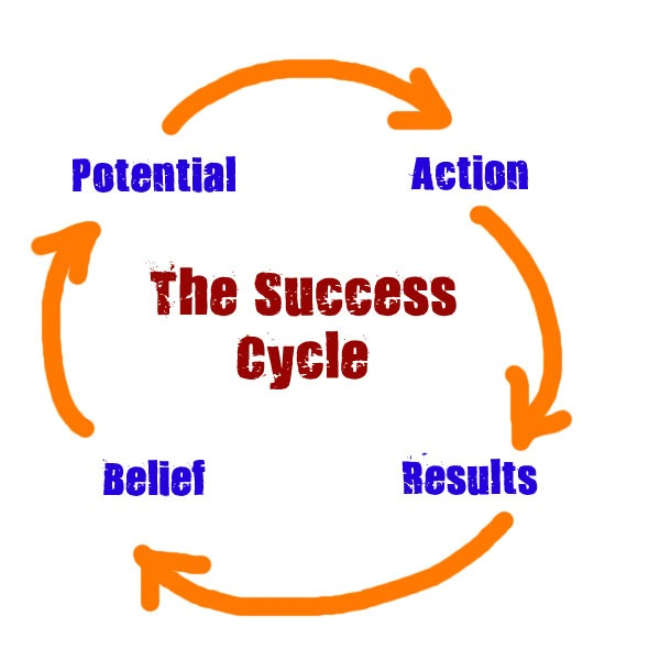Graphic of The Success Cycle which has arrows between action, results, benefits, and potential