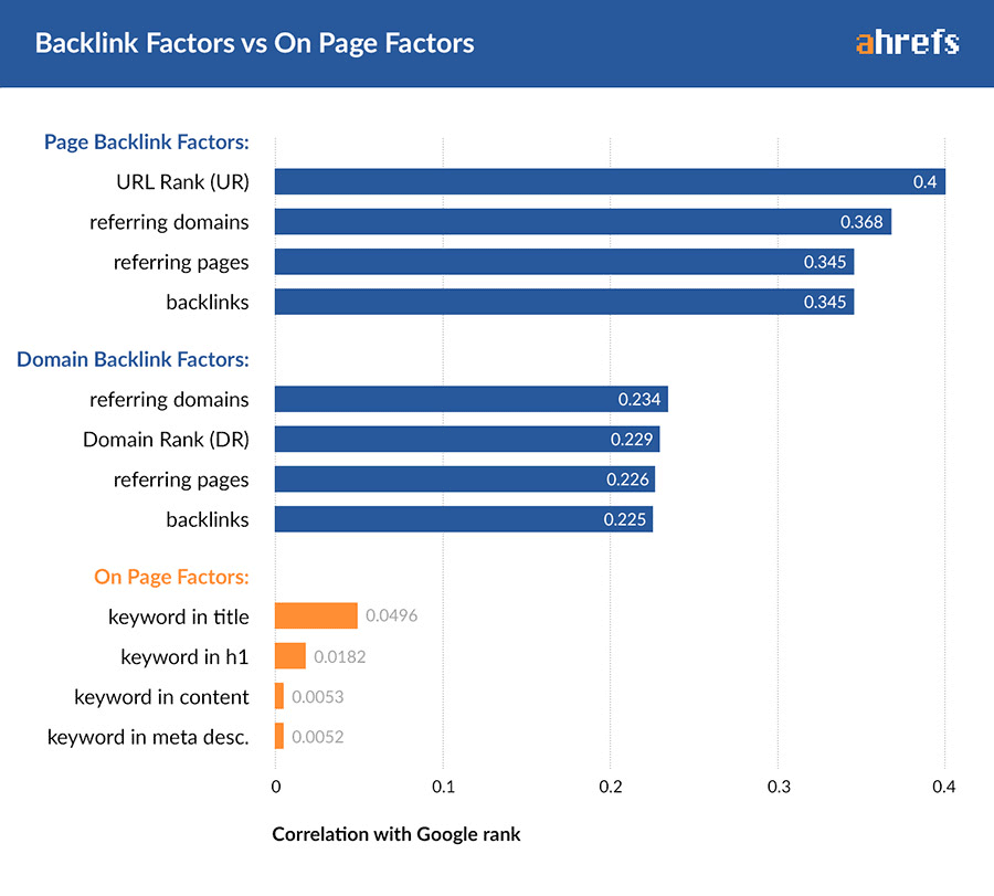 Bar graph from Ahrefs.com demonstrating how page backlink factors positively correlate with a site's Google ranking