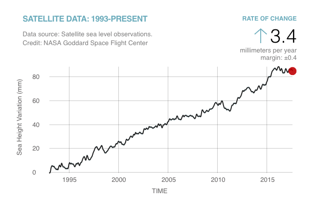 Graph from TIME demonstrating the rise in satellite sea level observations from 1995 to 2015
