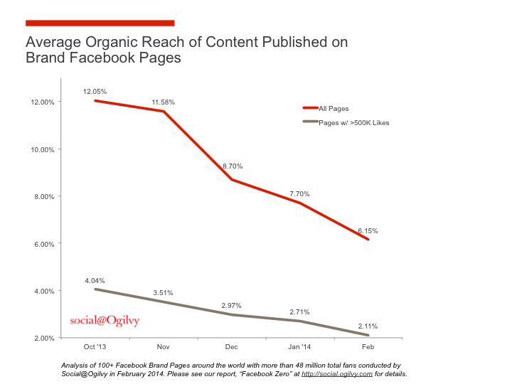 Chart of Facebook's organic reach which dropped severely since October 2013