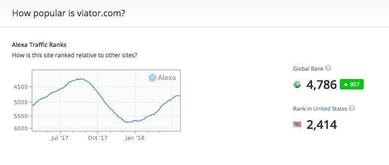 Alexa's estimates of Viator's reach