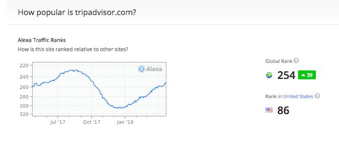 Alexa's estimates of TripAdvisor's reach