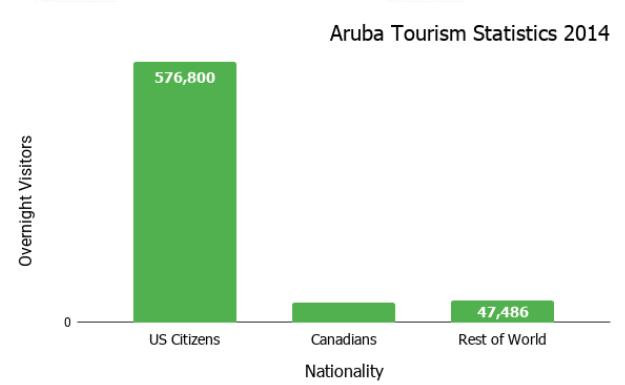 Aruba Tourism Statistics