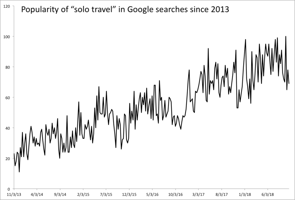 Increase in Solo Travel