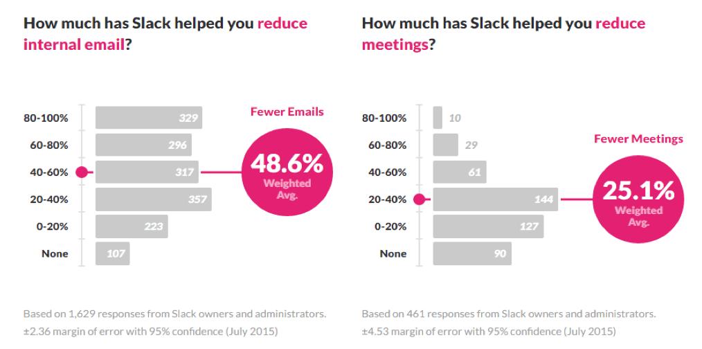 Statistics on Slack App