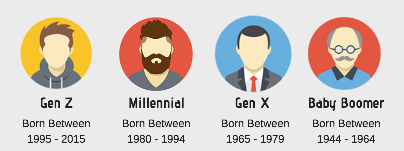 Years and ages of generations defined