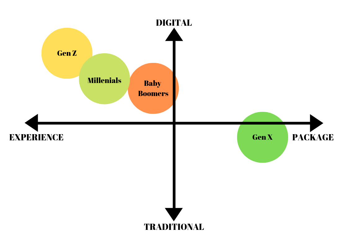 Chart comparing generations in terms of digital vs. traditional and experience vs. package tours