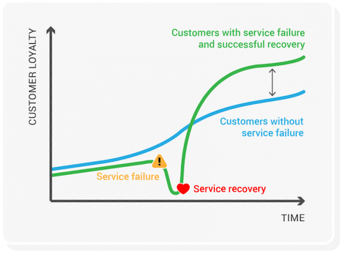 customer service paradox graph