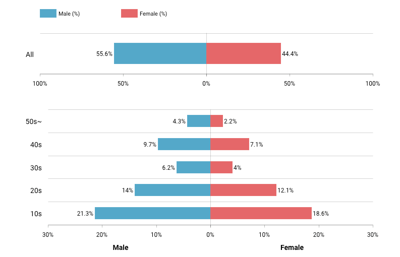 Chart showing the percentage of users who are male & female in different age ranges