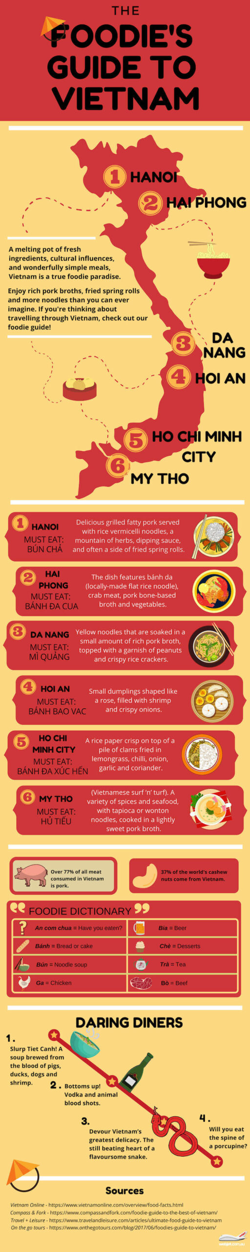 Infographic The Foodie's Guide to Vietnam