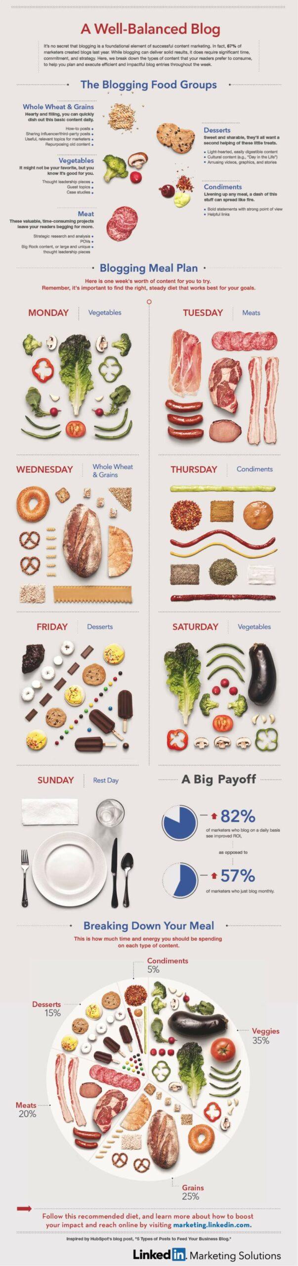 Infographic A Well-Balanced Blog